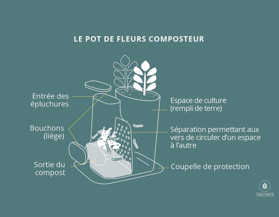 Schéma de fonctionnement du pot de fleurs composteur Transfarmer